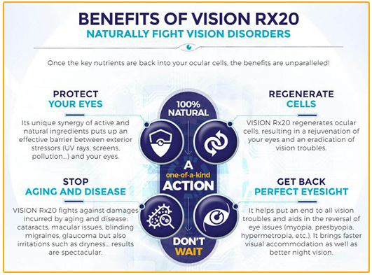Benefits of Vision RX20